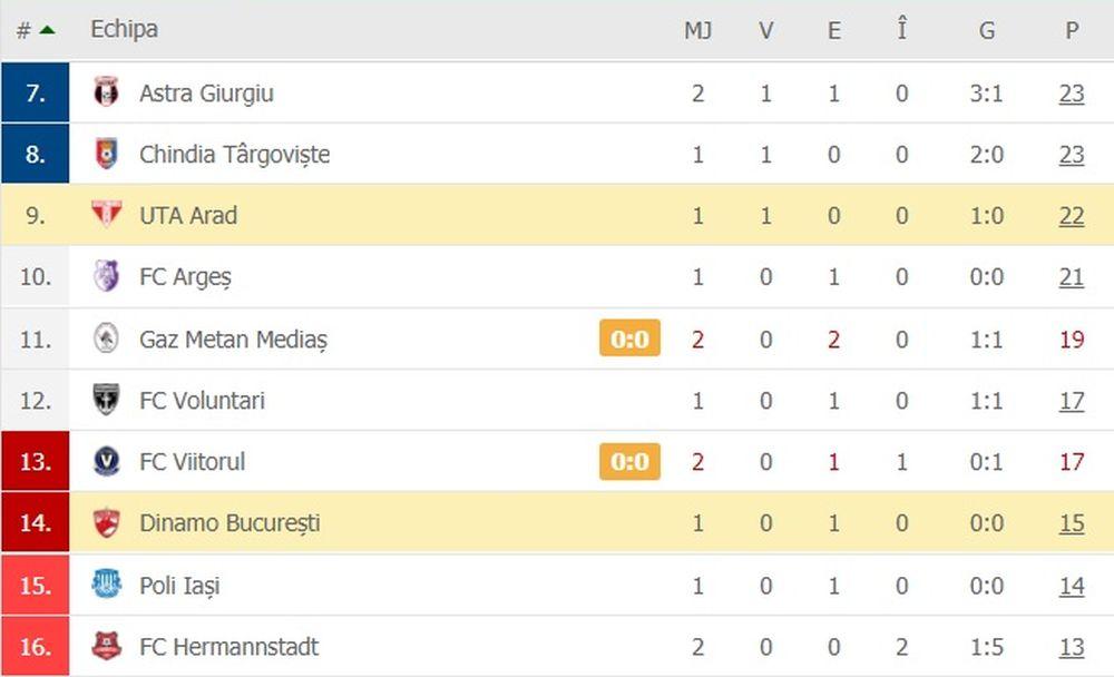 Asa arata clasamentul din play-out, inainte de Dinamo - UTA