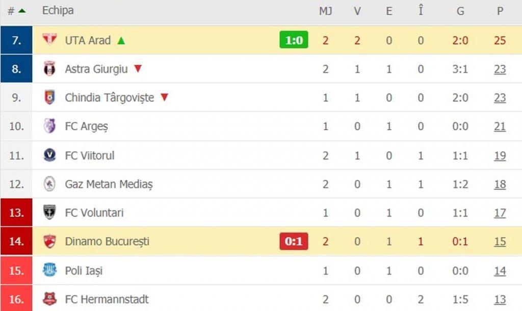 Clasamentul din play-out, după Dinamo - UTA 0-1