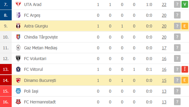 Astra Giurgiu 0-0 Dinamo București