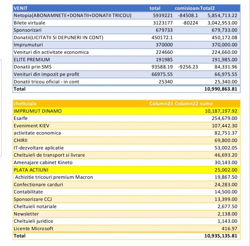 AICI sunt banii dumneavoastră, varianta DDB. Fanii acționari au publicat, printr-o notă internă, bilanțul financiar. VEZI cu ce sumă impresionantă au împrumutat clubul!